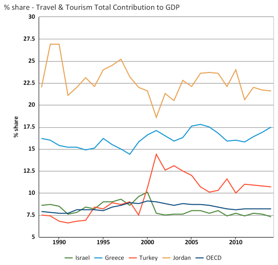 Share - travel & tourism total contribution to gdp